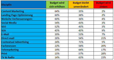 B2B-Marketingbudgets-2014